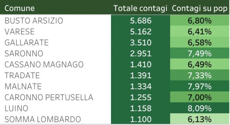 Varese e Provincia: dati del COVID-19 aggiornati al 18 Febbraio 2021