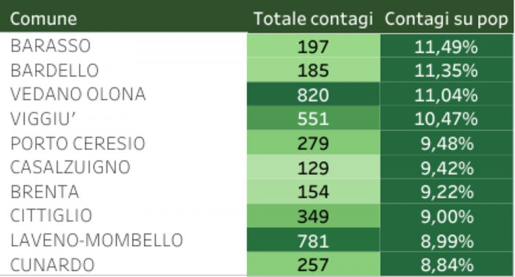 Oggi 5 marzo Covid 19 in Lombardia