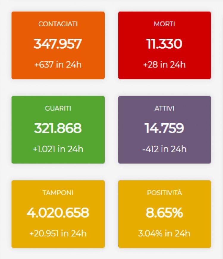 Piemonte aggiornamento dati Covid-19