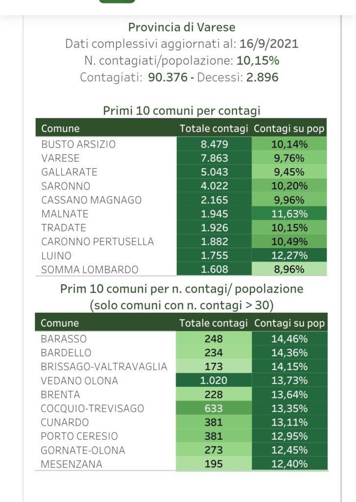 Dati ufficiali Regione Lombardia
